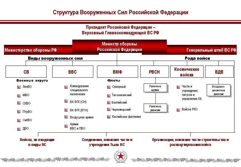 Структура Вооруженных Сил РФ